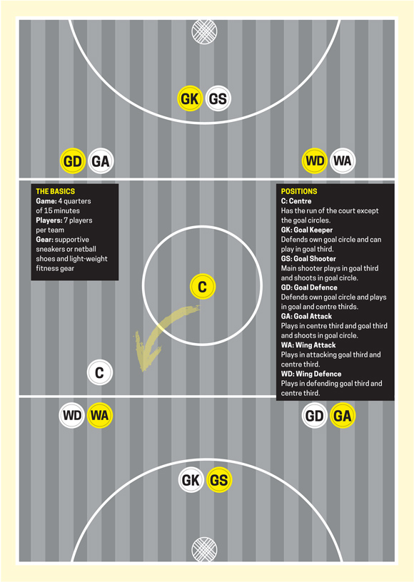 Netball court guide