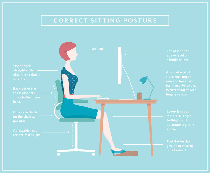 Infographic showing correct posture for working at a computer