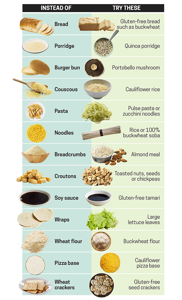 Gluten Food Gluten Free Is A Popular
