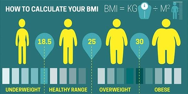 Gezonde BMI berekenen