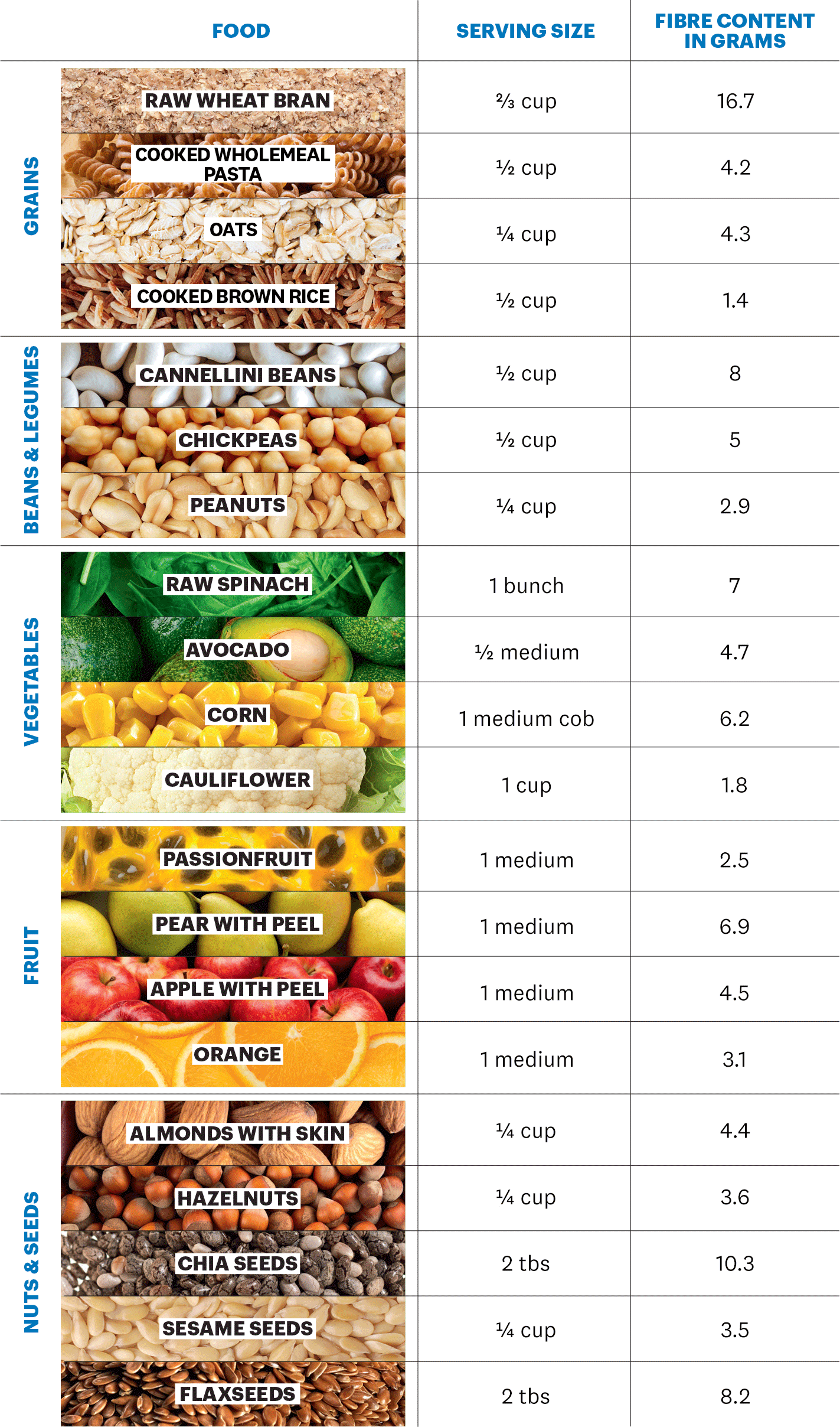 20 fibre rich foods including wholemeal pasta oats and brown rice