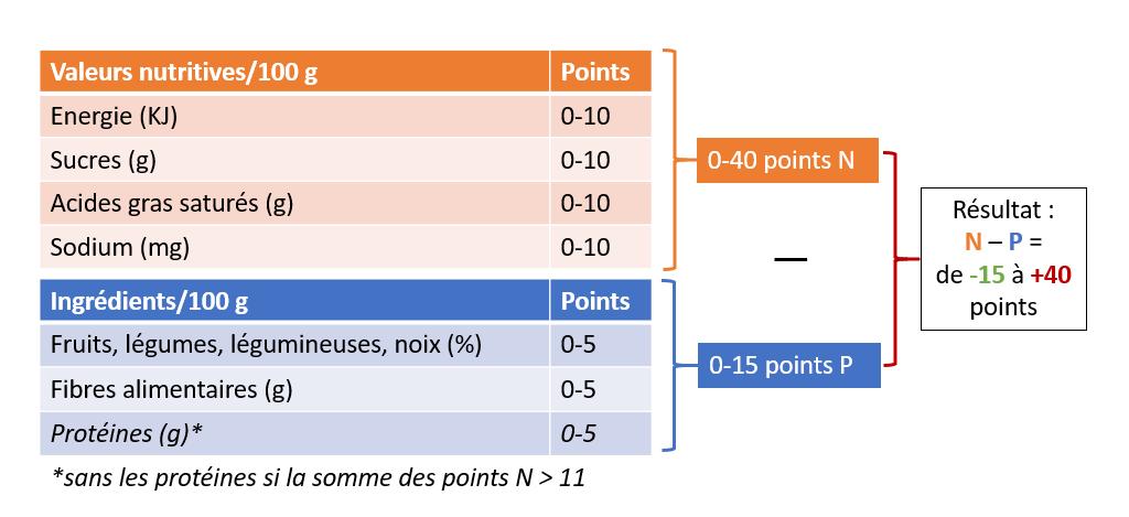 Le Nutri-Score est calculé pour 100 g de produits solide ou 100 ml de liquide. Chaque élément reçoit des points allant de 0-10 (pour un score maximum de 40) pour ceux qu'il faut limiter et de 0-5 pour ceux qu'il faut favoriser (score max. 15). Il suffit ensuite de soustraire les positifs aux négatifs et on obtient le Nutri-Score.