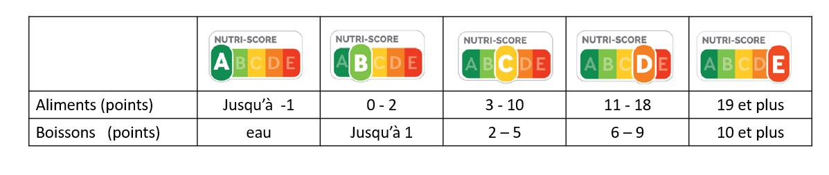 Chaque produit est catégorisé entre A et E, selon la répartition des points par couleur.
