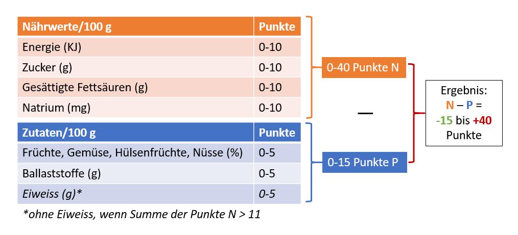 Der Nutri-Score wird für 100 g feste Produkte oder 100 ml Flüssigkeit berechnet. Jedes Element erhält Punkte von 0-10 (für eine maximale Punktzahl von 40) für die zu begrenzenden und 0-5 für die zu bevorzugenden Elemente (maximale Punktzahl 15). Die positiven Punkte werden dann von den negativen subtrahiert, um den Nutri Score zu erhalten.