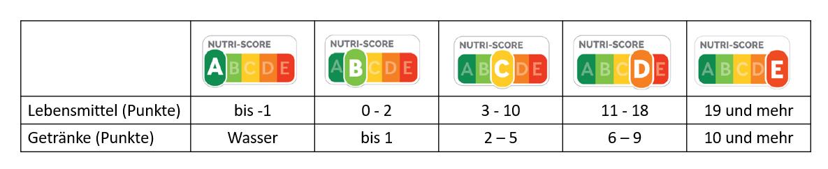 Jedes Produkt wird somit je nach Punkteanzahl auf der Skala von A bis E bewertet und erhält eine Farbe: Die beste Bewertung wird mit dem Buchstaben A und der Farbe Grün und die ungünstigste Bewertung mit dem Buchstaben E und der Farbe Rot gekennzeichnet.